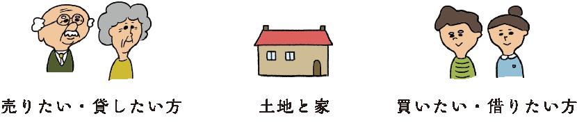 売りたい・貸したい方 土地と家 買いたい・借りたい方